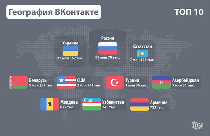 Во ВКонтакте заблокировали более 200 000 аккаунтов из за взломов почты Яндекса, Mail.ru и Gmail